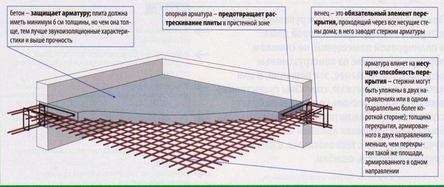 Схема армирования плит перекрытия.