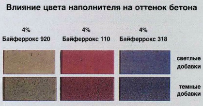 Влияние цвета наполнителя на оттенок бетона