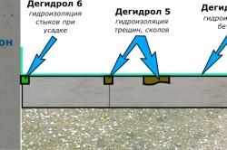 Добавка для бетона Дегидрол