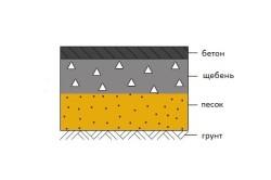 Схема конструкции дорожного полотна