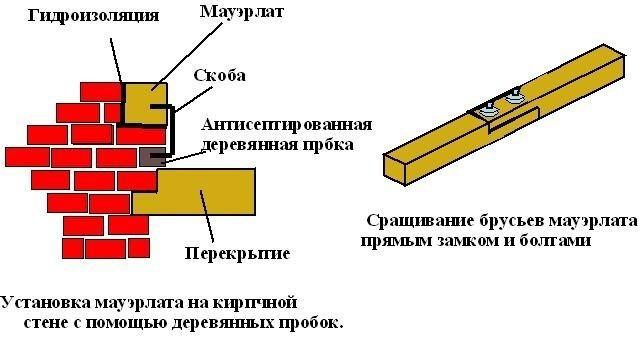 Схема установки мауэрлата на кирпичной стене с помощью деревянных пробок.