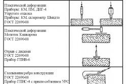 Таблица методов установления прочности бетона.