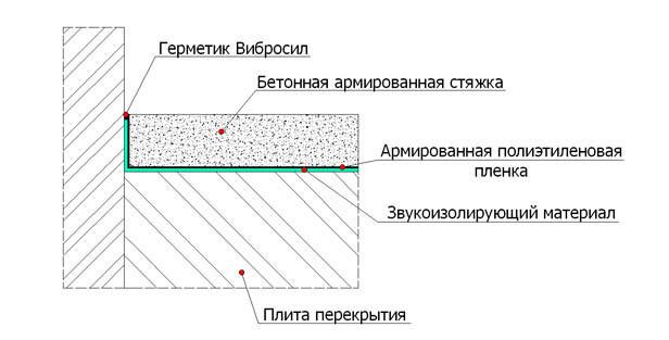 Схема материала под стяжку пола