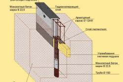 Схема изготовления монолитного ленточного фундамента