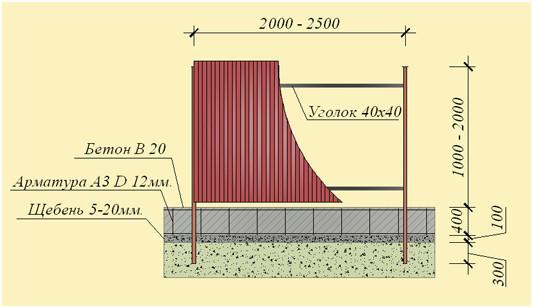 Схема фундамента на основе из щебня