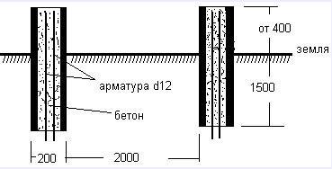 Схема фундамента на сваях