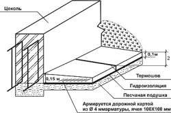 Схема укладки дренажа под ленточный фундамент