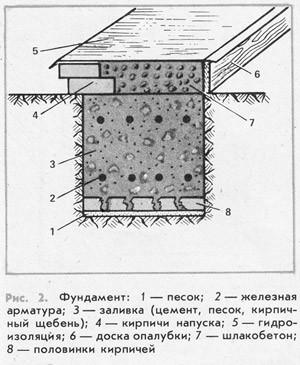 Фундамент под дом из шлакоблока