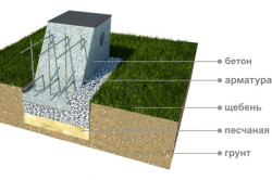 Строительство фундамента