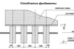 Схема столбчатого фундаментного блока