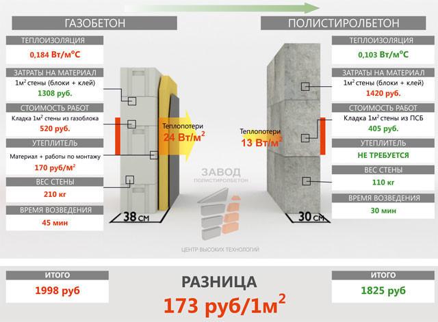 Сема сравнения газобетона и полистиролбетона.
