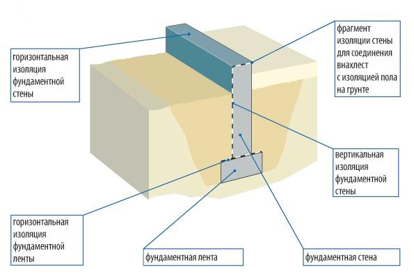 Схема горизонтальной изоляции фундамента.