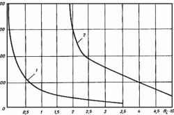 График определения морозостойкости бетона