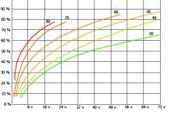 График затвердевания бетона в зависимости от температуры.