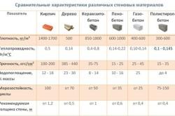 Характеристика различных стеновых материалов