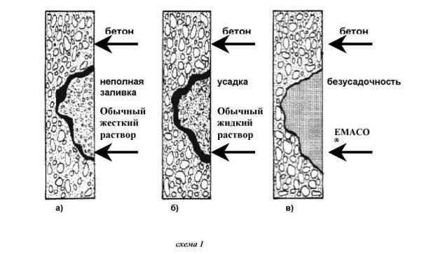 Применение безусадочных быстротвердеющих составов на цементной основе