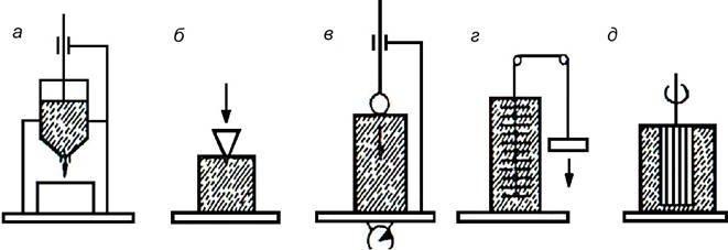 Схемы приборов для определения реологических свойств цементного теста и бетонной смеси