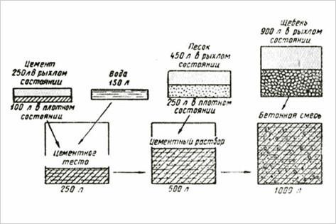 Схема состава бетона