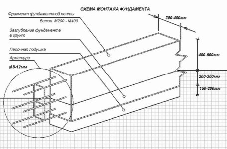 Схема монтажа и армирования фундамента