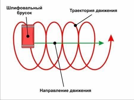 Как пользоваться шлифовкой