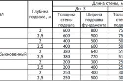 Рекомендуемые пропорции фундаментов в зависимости от расстояния
