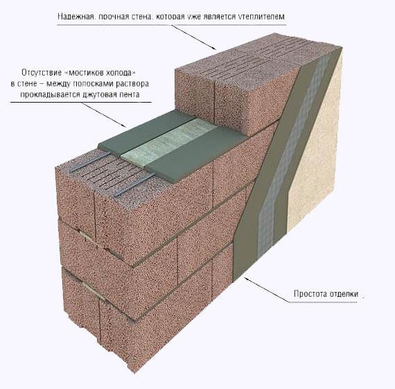 Стены из керамзитобетонных блоков являются очень прочными. Блоки обычно укладываются в замок .