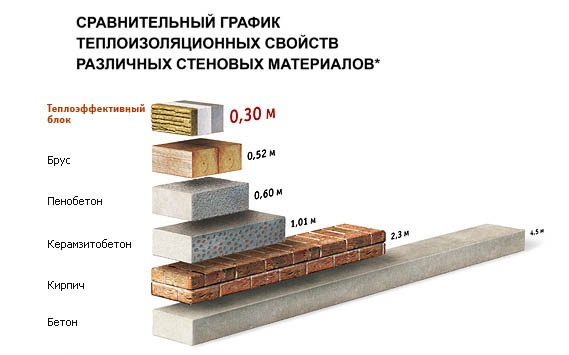 Теплоизоляционные свойства основных стеновых материалов.