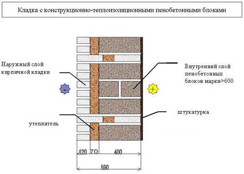 Кладка пенобетонными блоками