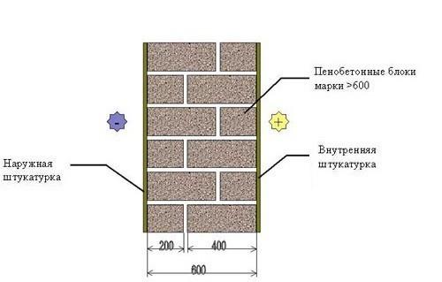 Кладка с конструкционными пенобетонными блоками
