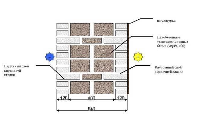 Кладка с теплоизоляционными пенобетонными блоками