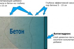 Схема воздействия обмазочной гидроизоляции