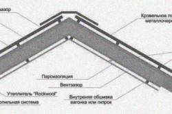 Крыша из газоблоков