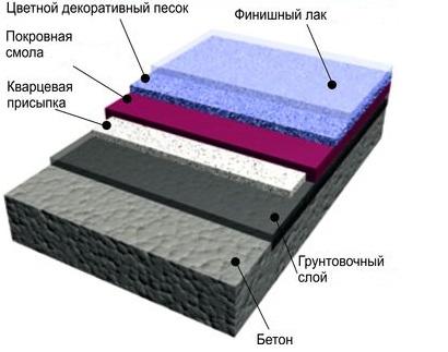 Бетонный пол с кварцевым песком