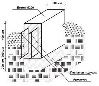 Схема устройства монолитно-бетонного ленточного фундамента с армированием