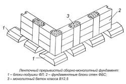 Схема устройства ленточного прирывистого фундамента