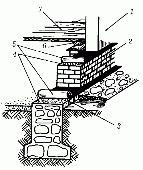 Устройство ленточного фундамента с гидроизоляцией