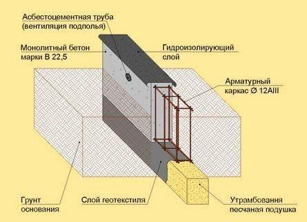 Схема мелкозаглубленного ленточного фундамента.
