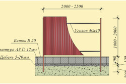 Схема ленточно-столбового фундамента.