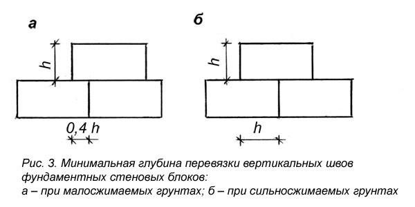 Схема фундаментных блоков