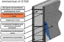 Применение пенобетона плотностью 500 с армированием