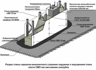 Схема устройства перегородки из пеноблоков