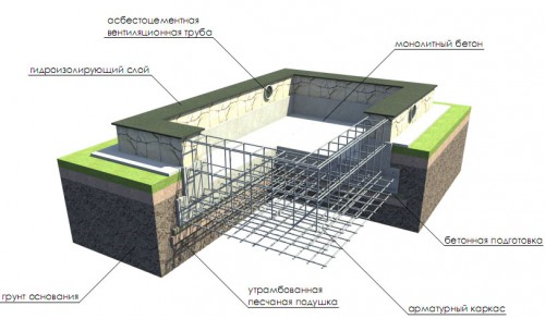 Применение монолитной плиты для бассейна: устройство.