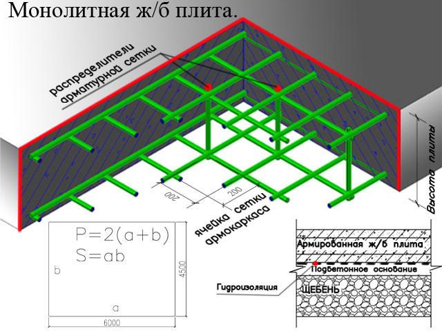 Система расчета массы монолитной бетонной плиты.