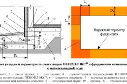 Схема укладки и параметры теплоизоляции в фундаментах здания