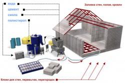 Схема изготовления полистеролбетона