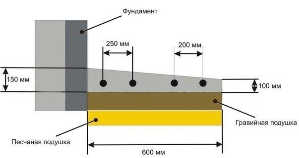 Устройство бетонной отмостки в разрезе