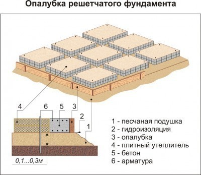 Схема опалубки решетчатого фундамента