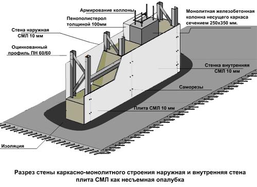 Стекломагнезитовая каркасная опалубка представляет собой устройство перегородки из гипсокартонных плит.