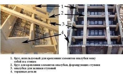 Особенности опалубки бетонной лестницы