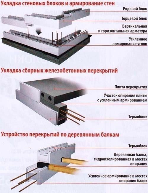 """Схема устройства несъемной опалубки из пенополистирола или системы """"термодом"""""""